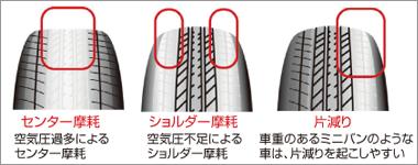 新型ジムニーのタイヤ交換方法は?安くする方法はあるの?