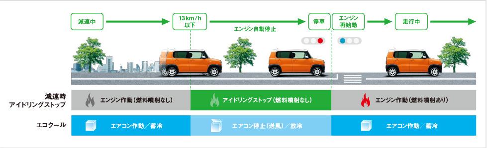 ハスラーの燃費は悪い?実燃費とカタログ燃費の違いを徹底調査