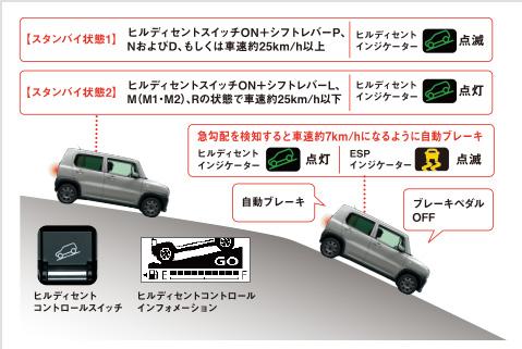 ハスラー 4WDと2WDの違いはどこ?雪道での走破性は?