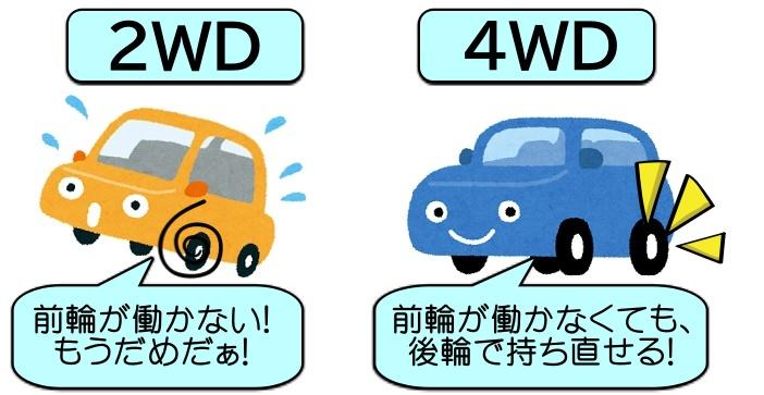 新型スペーシアギアの雪道走行は4WDで! 2WDじゃダメ?