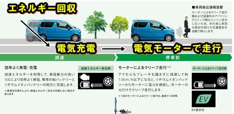 新型ワゴンRの燃費は悪い?実燃費とカタログ燃費の違いを徹底調査