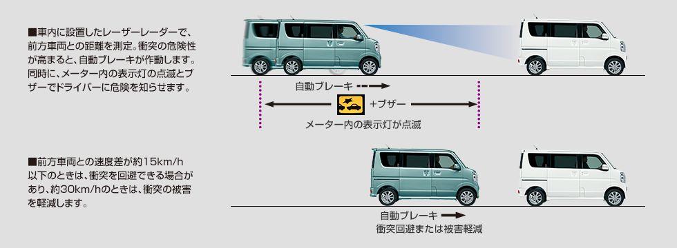 新型エブリイワゴンは事故に強い?万が一のための耐久性や安全装備は大丈夫なの?