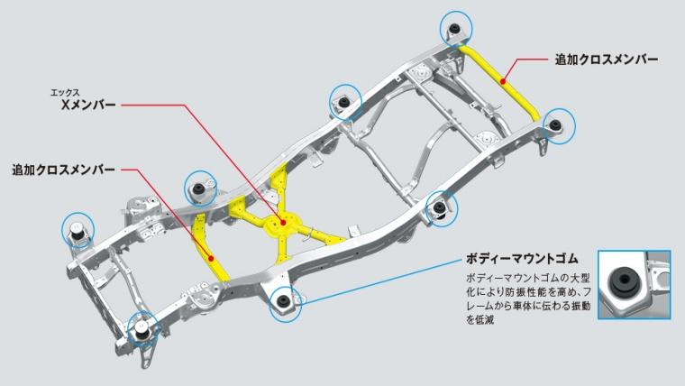 新型ジムニーシエラの雪道走行は滑るって本当?滑りにくい走り方のコツはあるの?