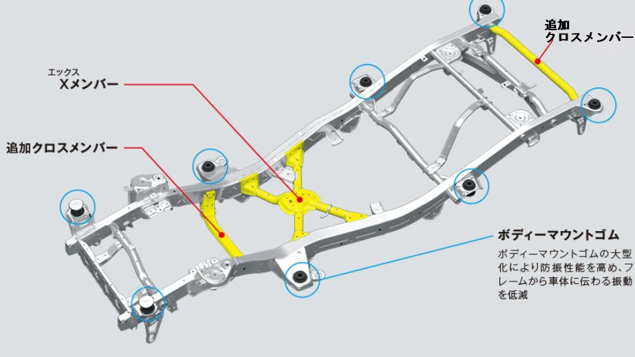 新型ワゴンRスティングレーのリフトアップを自分でdiy!!初心者でも簡単にできるやり方を全紹介