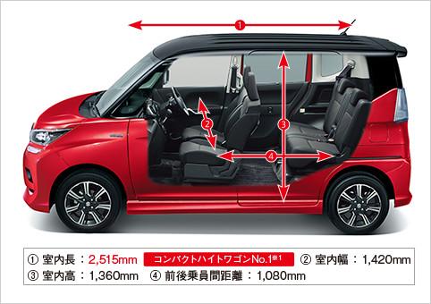 新型ソリオバンディットは何人乗り?5人乗り?ファミリーカーとしての購入はあり?