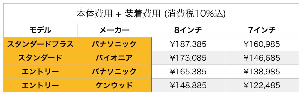 ナビ価格比較の画像です