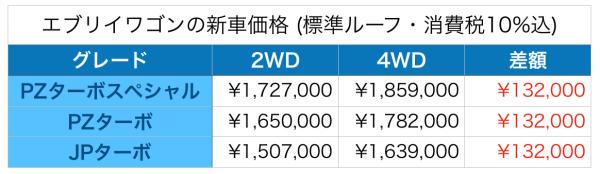 新車価格の表です