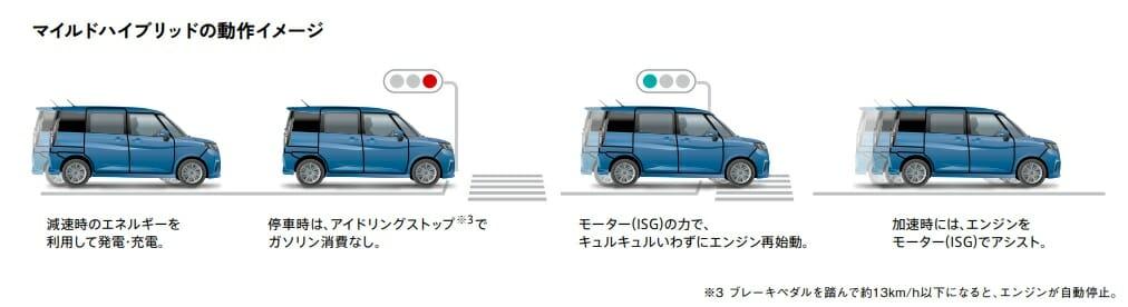 新型ソリオは高速で安心して走行できる?長距離運転しても疲れない?家族4人で旅行できる?